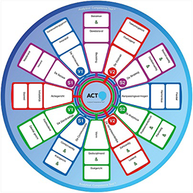 HBM ACT® coaching Vlissingen